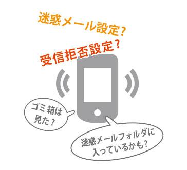 スマートフォンからの送信・受信